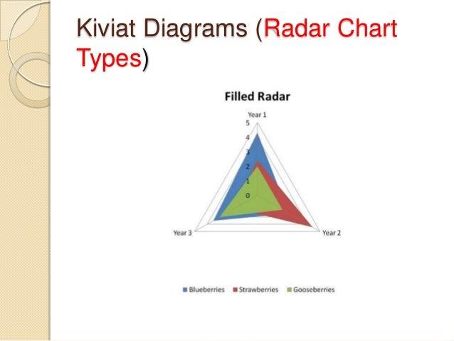 Kiviat diagrams goal structuring notation kiviat diagrams radar chart types ccuart Choice Image