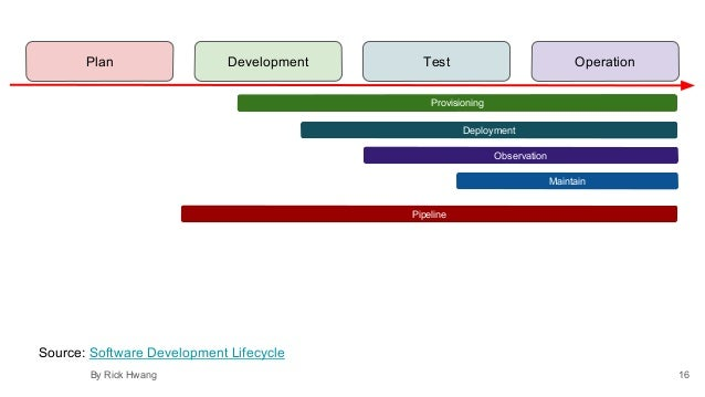 Provisioning Observation Pipeline Maintain Deployment Plan Development Test Operation 16By Rick Hwang Source: Software Dev...