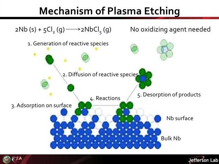 plasma etching