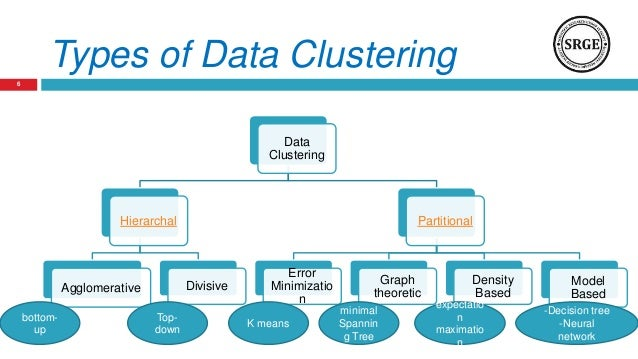 data clustering using swarm intelligence algorithms an