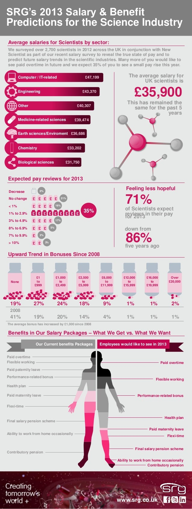 SRG's 2013 Salary & Benefit Predictions for the Science Industry Computer / IT-related £47,199 Engineering £43,370 Other £...