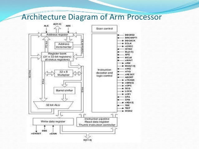 Block Diagram Of Arm Processor Architecture ndash The Wiring