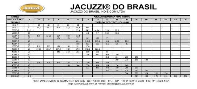 MODELO MOTOR ELÉTRICO 12 14 16 18 20 23 26 30 35 40 45 50 55 60 65 70 TRIFÁSICO 3EB3-T 3 44 40 35 28 18 5EB3-T 5 64,7 62,1...