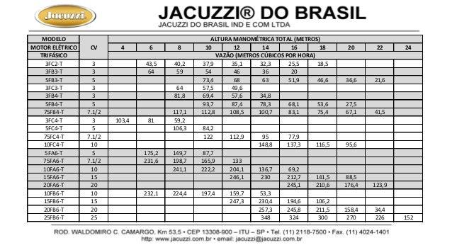 MODELO MOTOR ELÉTRICO 4 6 8 10 12 14 16 18 20 22 24 TRIFÁSICO 3FC2-T 3 43,5 40,2 37,9 35,1 32,3 25,5 18,5 3FB3-T 3 64 59 5...