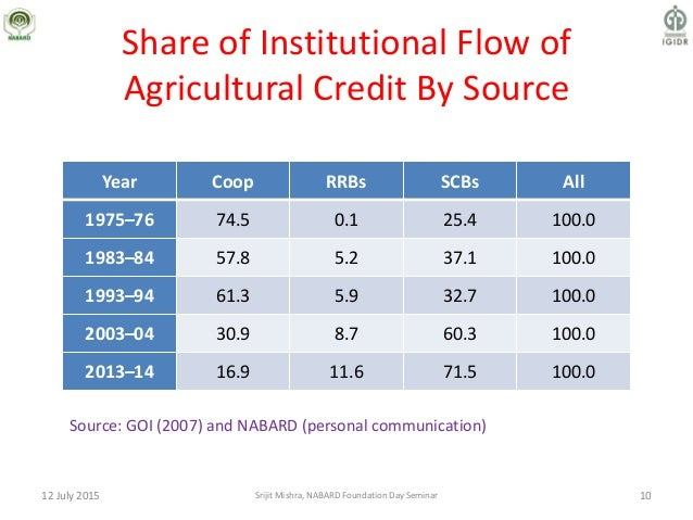 Share of Institutional Flow of Agricultural Credit By Source Year Coop RRBs SCBs All 1975–76 74.5 0.1 25.4 100.0 1983–84 5...