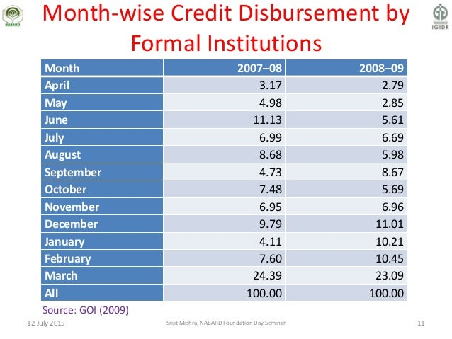 Month-wise Credit Disbursement by Formal Institutions Month 2007–08 2008–09 April 3.17 2.79 May 4.98 2.85 June 11.13 5.61 ...