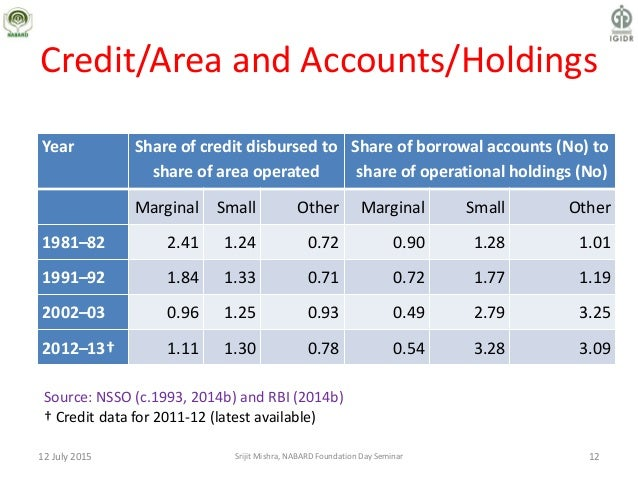 Credit/Area and Accounts/Holdings Year Share of credit disbursed to share of area operated Share of borrowal accounts (No)...