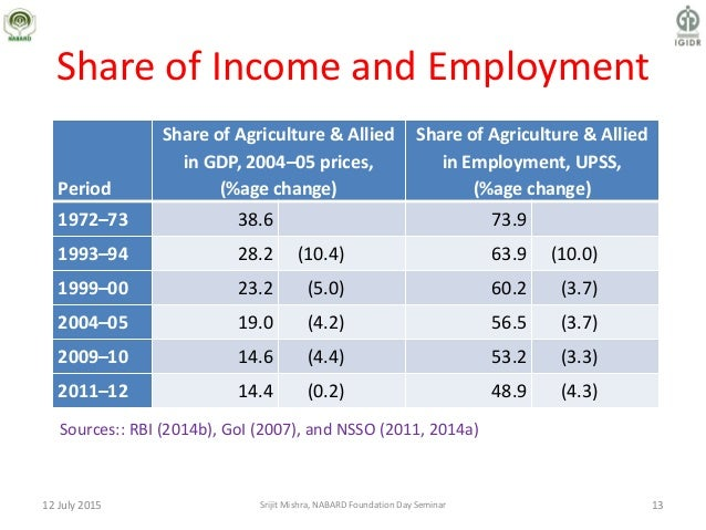 Share of Income and Employment Period Share of Agriculture & Allied in GDP, 2004–05 prices, (%age change) Share of Agricul...