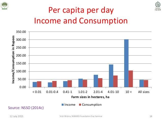 Per capita per day Income and Consumption 12 July 2015 14 0.00 50.00 100.00 150.00 200.00 250.00 300.00 350.00 < 0.01 0.01...