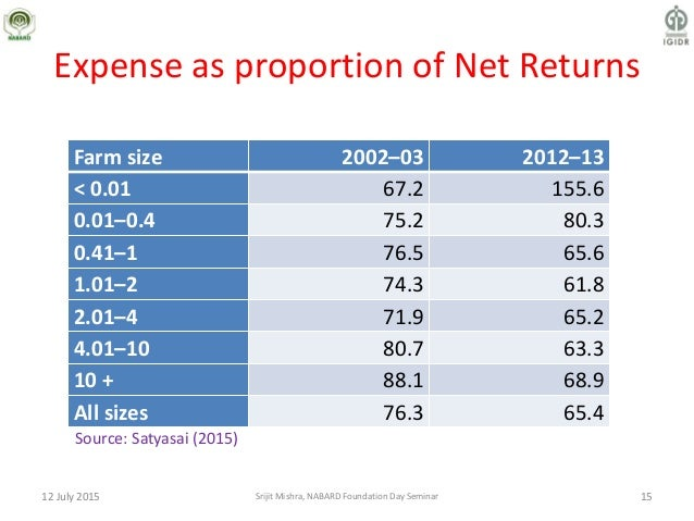 Expense as proportion of Net Returns Farm size 2002–03 2012–13 < 0.01 67.2 155.6 0.01–0.4 75.2 80.3 0.41–1 76.5 65.6 1.01–...