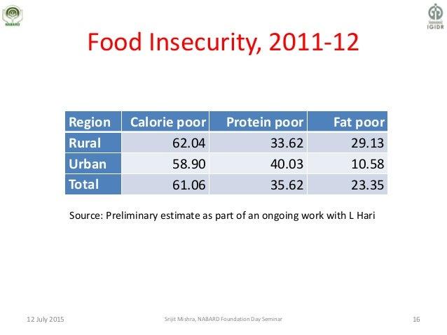 Food Insecurity, 2011-12 Region Calorie poor Protein poor Fat poor Rural 62.04 33.62 29.13 Urban 58.90 40.03 10.58 Total 6...