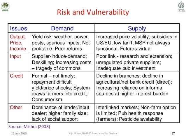 Risk and Vulnerability Issues Demand Supply Output, Price, Income Yield risk: weather, power, pests, spurious inputs; Not ...
