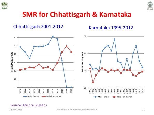 21 SMR for Chhattisgarh & Karnataka Karnataka 1995-2012Chhattisgarh 2001-2012 0 10 20 30 40 50 60 2001 2002 2003 2004 2005...