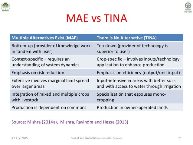 MAE vs TINA Multiple Alternatives Exist (MAE) There is No Alternative (TINA) Bottom-up (provider of knowledge work in tand...
