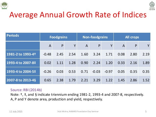Average Annual Growth Rate of Indices Periods Foodgrains Non-foodgrains All crops A P Y A P Y A P Y 1981-2 to 1993-4† -0.4...