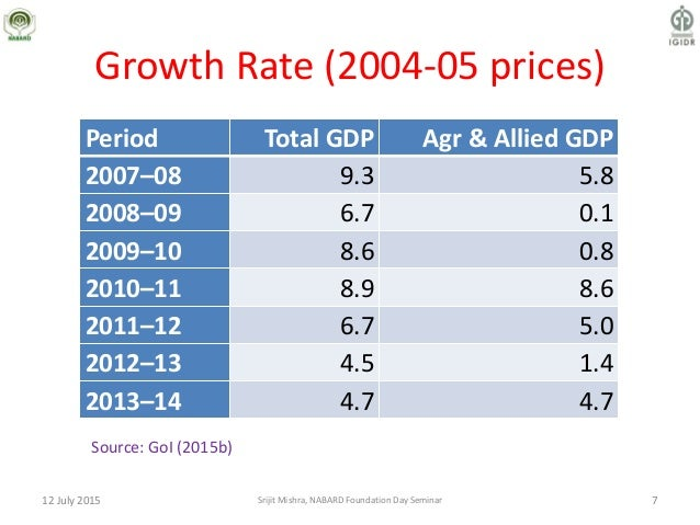 Growth Rate (2004-05 prices) Period Total GDP Agr & Allied GDP 2007–08 9.3 5.8 2008–09 6.7 0.1 2009–10 8.6 0.8 2010–11 8.9...