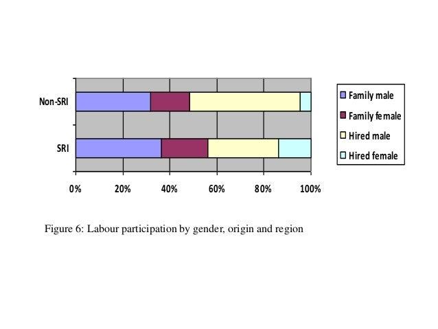 0% 20% 40% 60% 80% 100% SRI Non-SRI Familymale Familyfemale Hiredmale Hiredfemale Figure 6: Labour participation by gender...