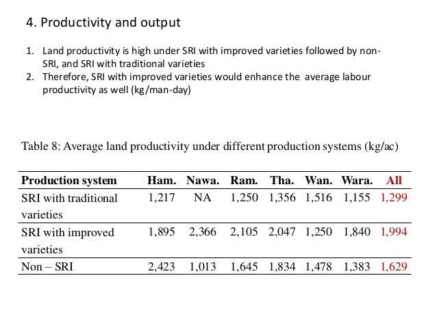 Table 8: Average land productivity under different production systems (kg/ac) Production system Ham. Nawa. Ram. Tha. Wan. ...