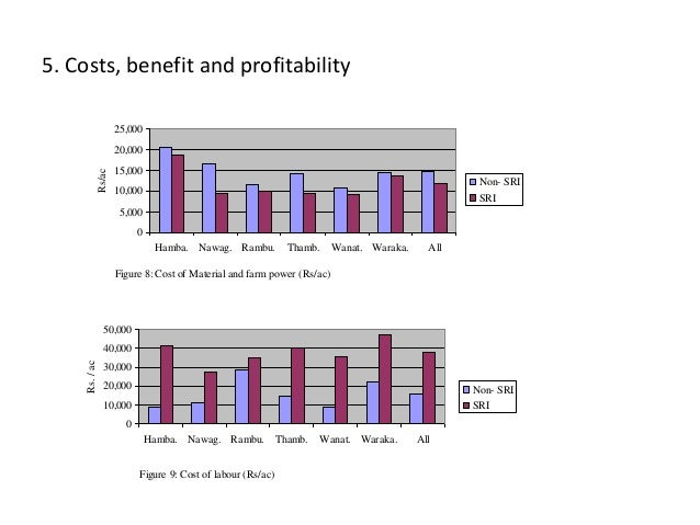 5. Costs, benefit and profitability Figure 9: Cost of labour (Rs/ac) 0 10,000 20,000 30,000 40,000 50,000 Hamba. Nawag. Ra...