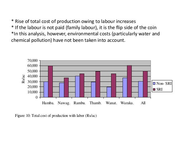 * Rise of total cost of production owing to labour increases * If the labour is not paid (family labour), it is the flip s...
