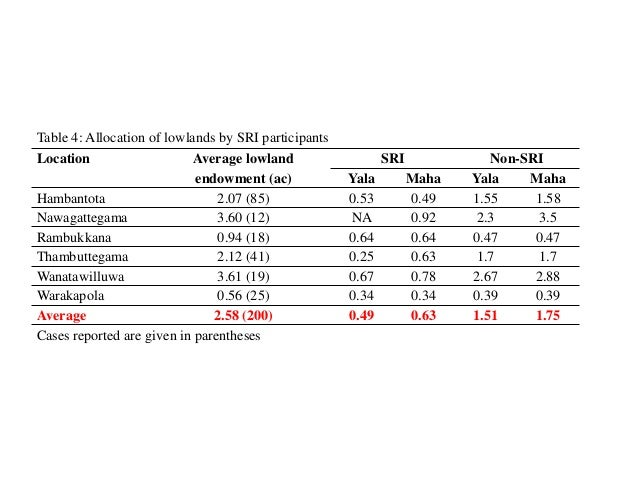 Table 4: Allocation of lowlands by SRI participants Location Average lowland endowment (ac) SRI Non-SRI Yala Maha Yala Mah...