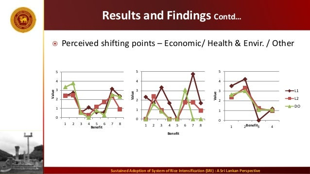 Results and Findings Contd…  Perceived shifting points – Economic/ Health & Envir. / Other Sustained Adoption of System o...