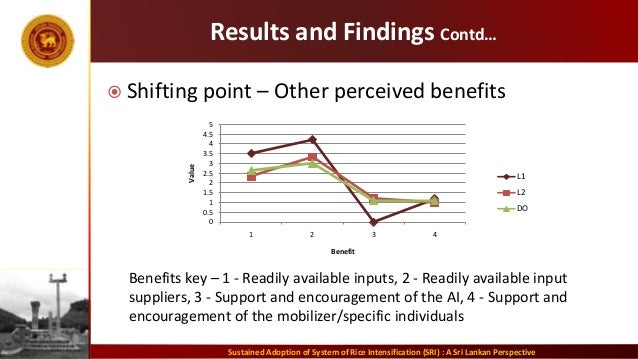 Results and Findings Contd…  Shifting point – Other perceived benefits Sustained Adoption of System of Rice Intensificati...