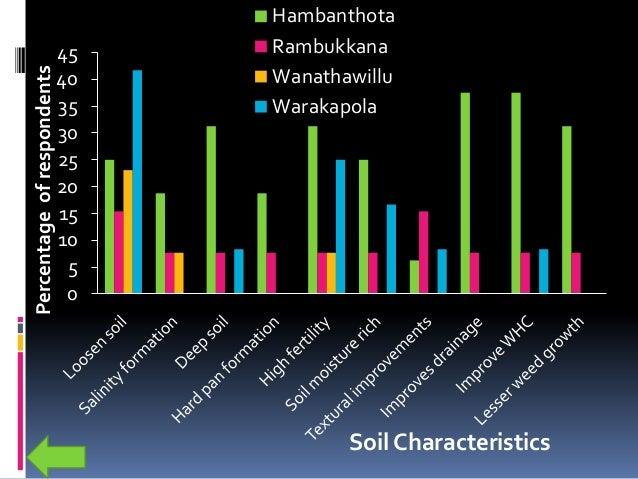 0 10 20 30 40 50 60 Drought Wind Flood occurrences Percentageofrespondents Climatic Characteristics Hambanthota Rambukkana...