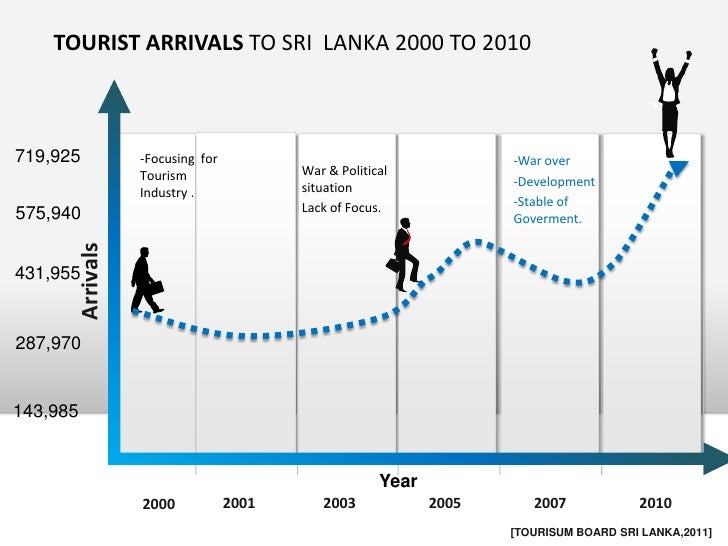 sri lanka tourism sector after the war Tourism industry - post war at of tourism industry and situation of jaffna district in over three decades due to the war will soon be sri lanka's.