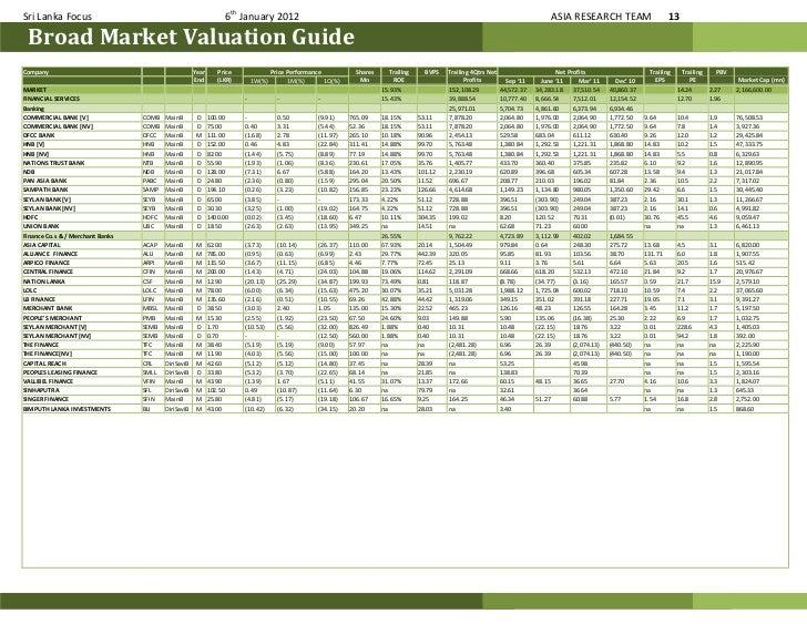 13  Sri Lanka. Sri Lanka stock market weekly 012012