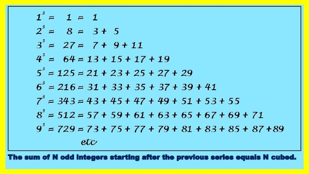 The sum of N odd integers starting after the previous series equals N cubed.