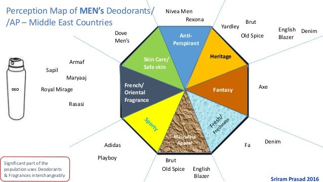 Significant part of the population uses Deodorants & Fragrances interchangeably Masculine Appeal Axe Fa Brut Brut Heritage...
