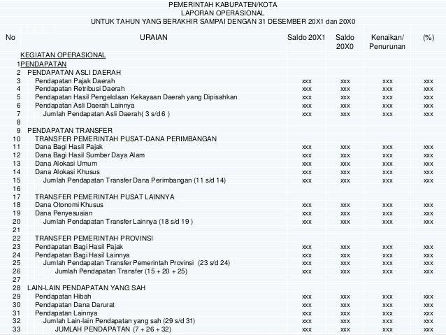 Sri Suwanti Laporan Realisasi Anggaran Dan Laporan Operasional