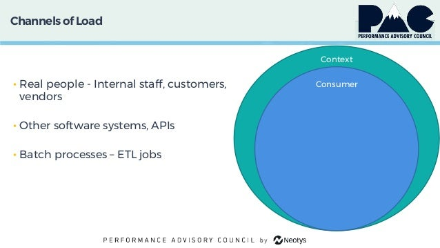 Channels of Load • Real people - Internal staff, customers, vendors • Other software systems, APIs • Batch processes – ETL...