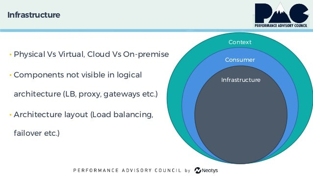 Infrastructure • Physical Vs Virtual, Cloud Vs On-premise • Components not visible in logical architecture (LB, proxy, gat...
