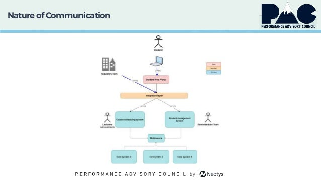 Natureof Communication