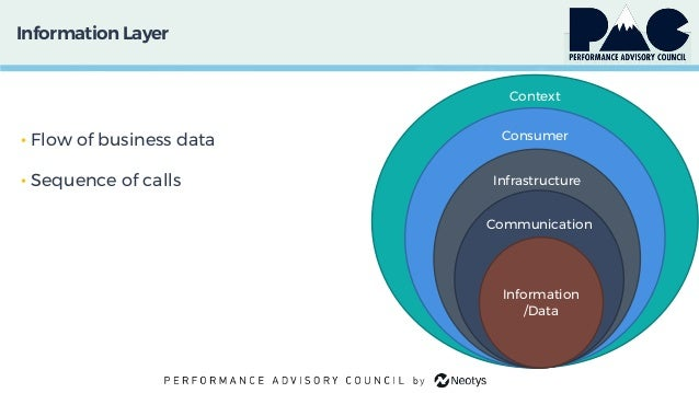 InformationLayer • Flow of business data • Sequence of calls Context Consumer Infrastructure Communication Information /Da...