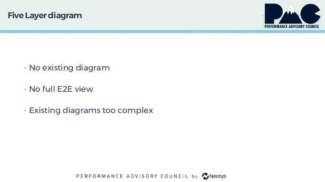 FiveLayer diagram • No existing diagram • No full E2E view • Existing diagrams too complex