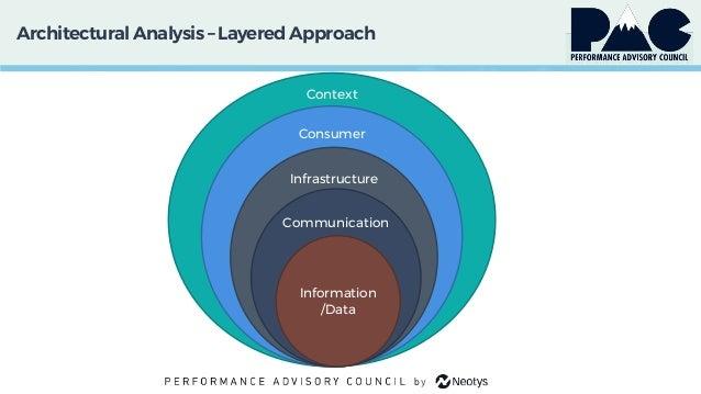 ArchitecturalAnalysis – LayeredApproach Context Consumer Infrastructure Communication Information /Data