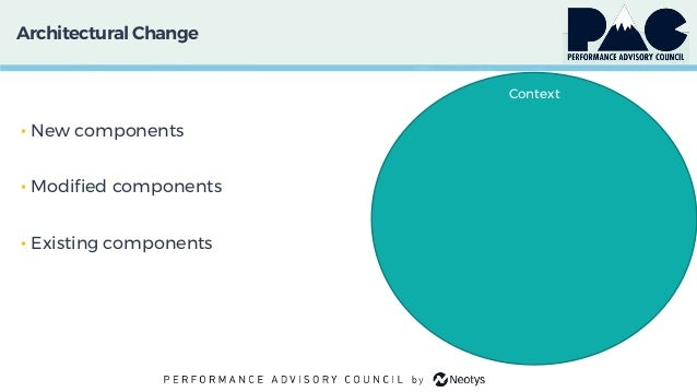 ArchitecturalChange • New components • Modified components • Existing components Context