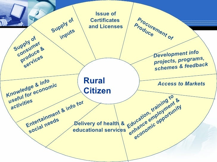 rural marketing and its development Plan and encourage rural commercial development 11 promote housing choices 12 address premature and obsolete subdivisions for each tool: • discussion of issue/challenge what are some of the challenges of rural and small town america keywords.