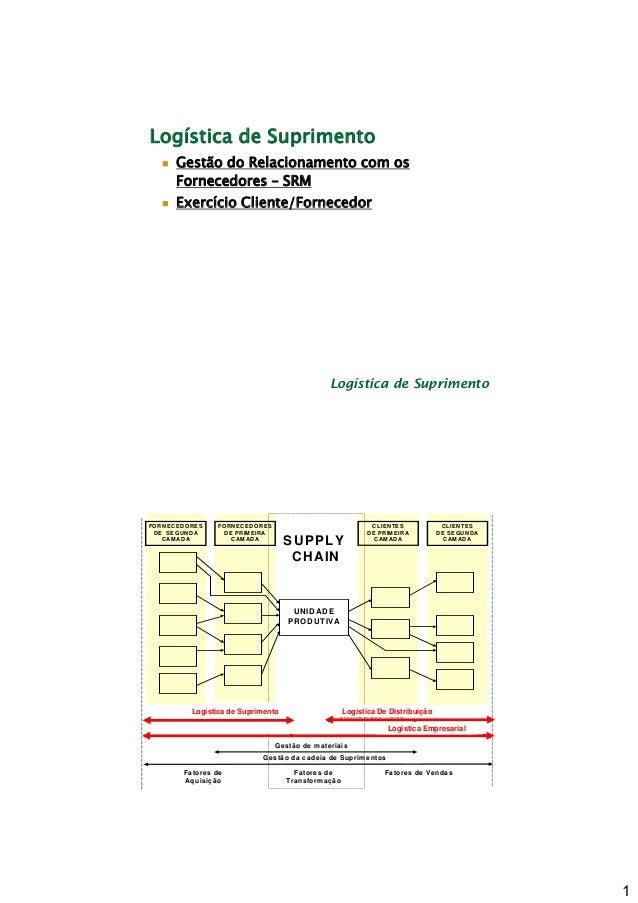 Logística de Suprimento Gestão do Relacionamento com os Fornecedores – SRM Exercício Cliente/Fornecedor  Logística de Supr...