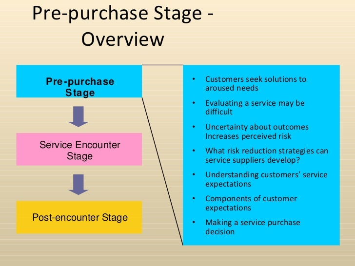 service marketing pre purchase stage Purpose of this paper is to examine whether social media may impact a customer's purchasing decision during the pre-purchase stage of service consumption research is expected to assist hospitality businesses to understand customers' behavior regards to social media and develop appropriate marketing strategies.