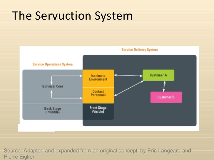 servuction system View notes - the servuction system describes that part of the service organization's physical environment that is from business 151 at arizona state university the servuction system describes that.