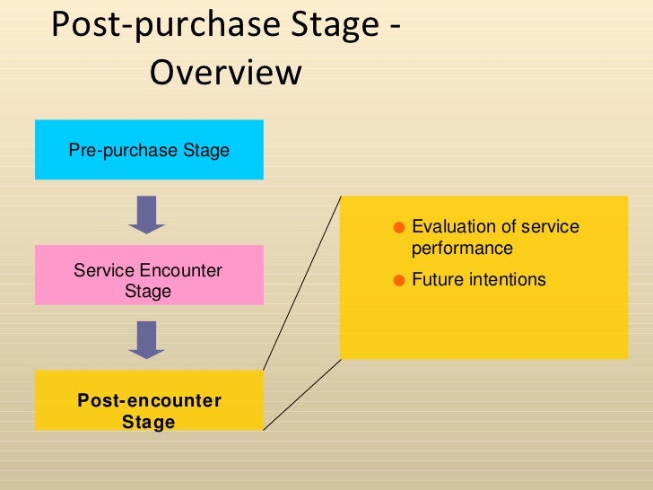 """service marketing pre purchase stage At any given time, you're probably in some sort of buying stage you're thinking  about  impulse purchasing,"""" journal of services marketing 22, no 7 (2008):."""