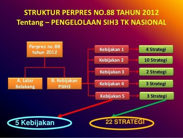 STRUKTUR PERPRES NO.88 TAHUN 2012 Tentang – PENGELOLAAN SIH3 TK NASIONAL 5 Kebijakan Perpres no.88 tahun 2012 A. Latar Bel...