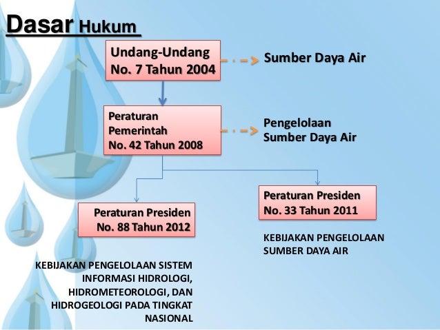 Sumber Daya Air Dasar Hukum Undang-Undang No. 7 Tahun 2004 Peraturan Pemerintah No. 42 Tahun 2008 Pengelolaan Sumber Daya ...