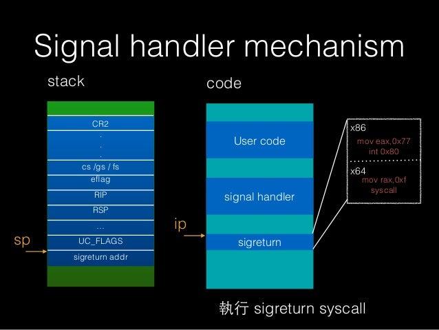 Signal handler mechanism stack sp ip code User code signal handler 執⾏行 sigreturn syscall CR2 . . . cs /gs / fs eflag RIP RS...