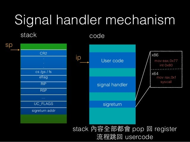 Signal handler mechanism stack sp ip code User code signal handler stack 內容全部都會 pop 回 register 流程跳回 usercode CR2 . . . cs ...
