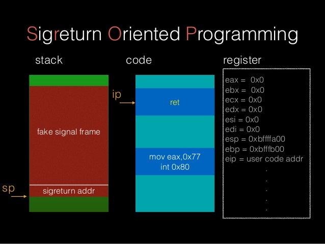 Sigreturn Oriented Programming fake signal frame sigreturn addrsp stack eax = 0x0 ebx = 0x0 ecx = 0x0 edx = 0x0 esi = 0x0 ...